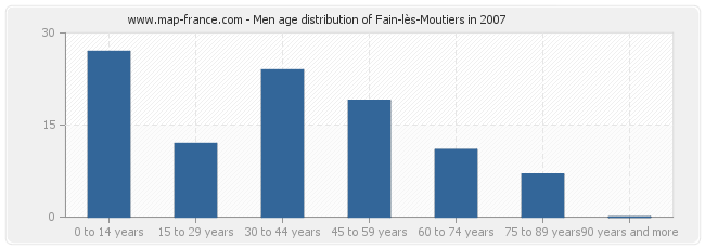 Men age distribution of Fain-lès-Moutiers in 2007