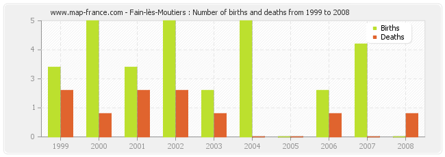 Fain-lès-Moutiers : Number of births and deaths from 1999 to 2008