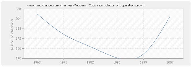 Fain-lès-Moutiers : Cubic interpolation of population growth