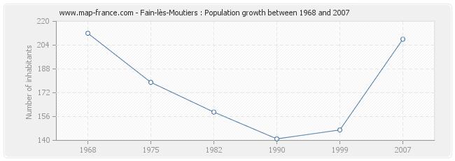 Population Fain-lès-Moutiers