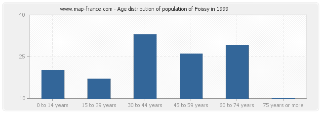 Age distribution of population of Foissy in 1999