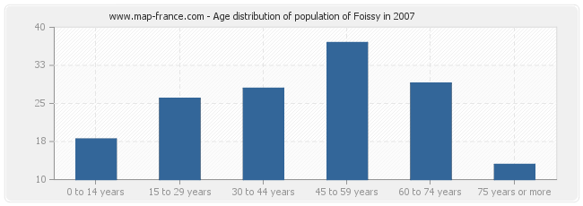 Age distribution of population of Foissy in 2007