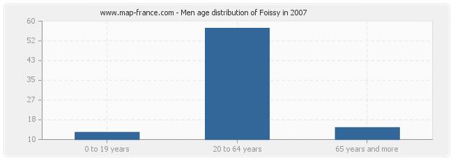 Men age distribution of Foissy in 2007