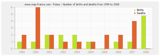 Foissy : Number of births and deaths from 1999 to 2008