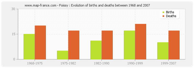 Foissy : Evolution of births and deaths between 1968 and 2007
