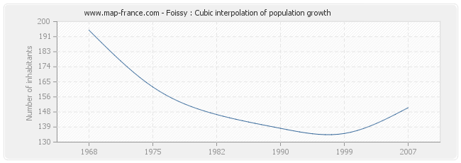 Foissy : Cubic interpolation of population growth