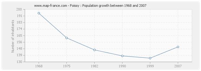 Population Foissy
