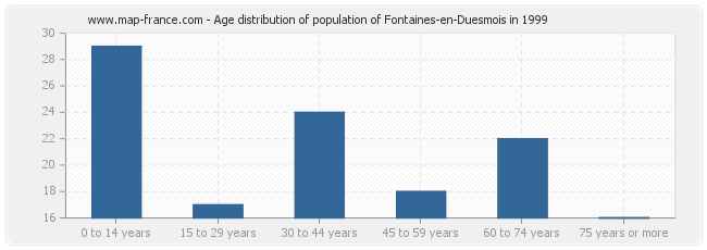 Age distribution of population of Fontaines-en-Duesmois in 1999