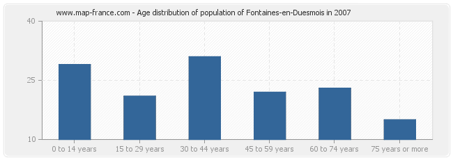 Age distribution of population of Fontaines-en-Duesmois in 2007