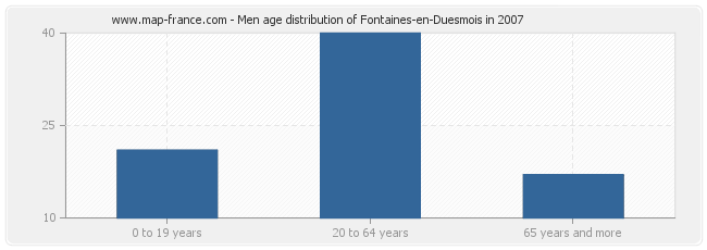 Men age distribution of Fontaines-en-Duesmois in 2007