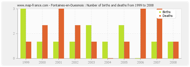 Fontaines-en-Duesmois : Number of births and deaths from 1999 to 2008
