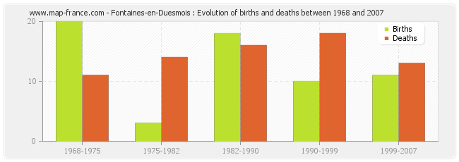 Fontaines-en-Duesmois : Evolution of births and deaths between 1968 and 2007