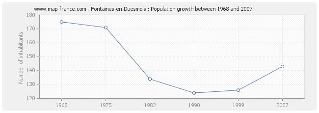 Population Fontaines-en-Duesmois