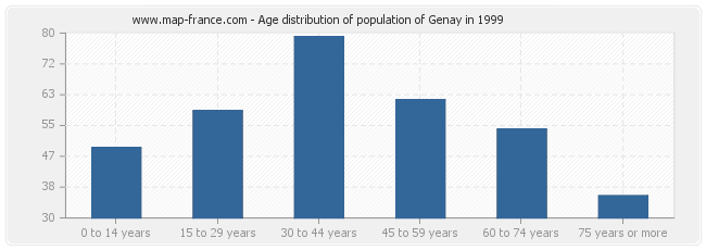 Age distribution of population of Genay in 1999