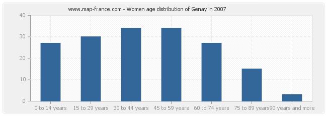Women age distribution of Genay in 2007