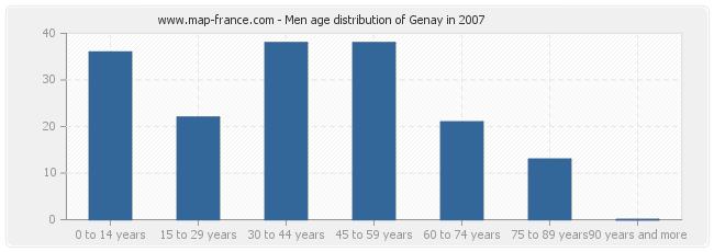 Men age distribution of Genay in 2007