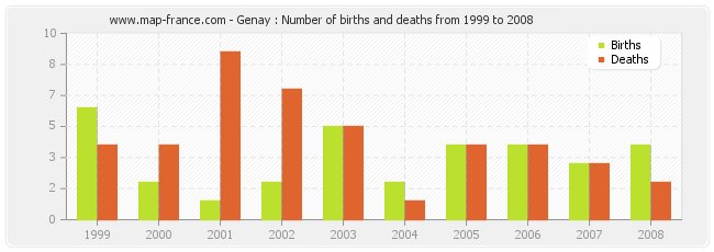 Genay : Number of births and deaths from 1999 to 2008