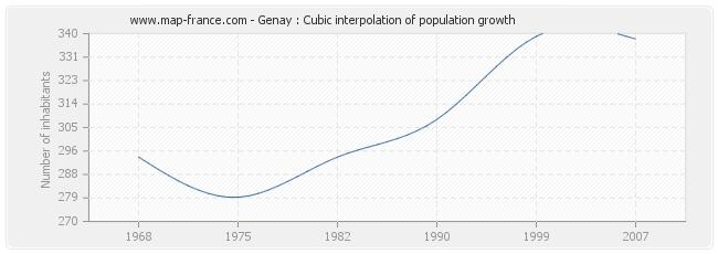 Genay : Cubic interpolation of population growth