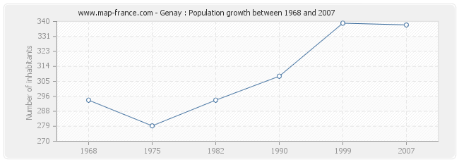 Population Genay