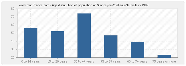 Age distribution of population of Grancey-le-Château-Neuvelle in 1999