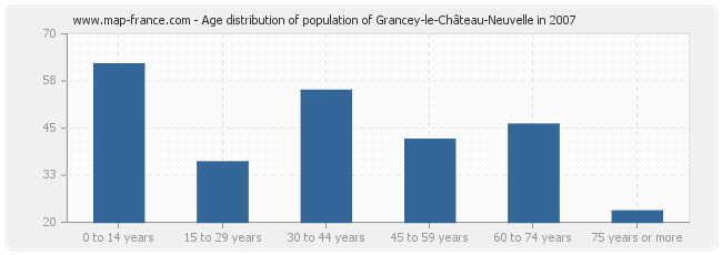Age distribution of population of Grancey-le-Château-Neuvelle in 2007