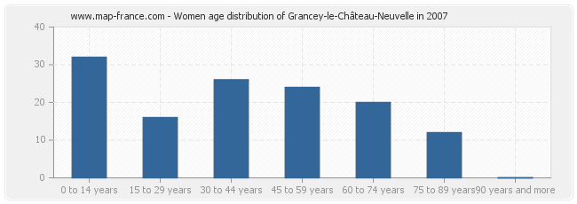 Women age distribution of Grancey-le-Château-Neuvelle in 2007