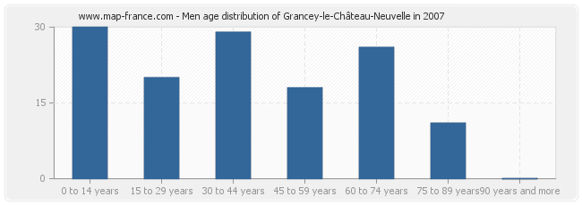 Men age distribution of Grancey-le-Château-Neuvelle in 2007