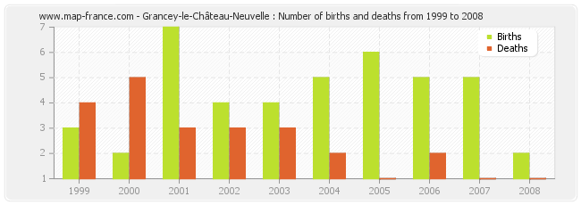 Grancey-le-Château-Neuvelle : Number of births and deaths from 1999 to 2008