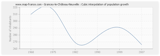 Grancey-le-Château-Neuvelle : Cubic interpolation of population growth