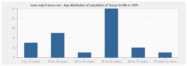 Age distribution of population of Gurgy-la-Ville in 1999