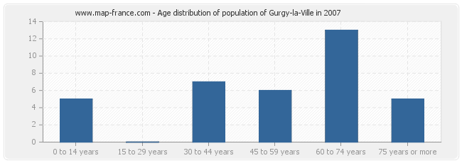 Age distribution of population of Gurgy-la-Ville in 2007