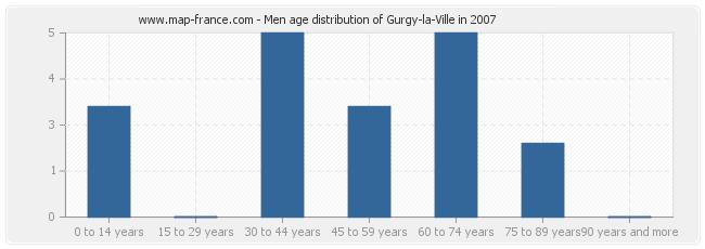 Men age distribution of Gurgy-la-Ville in 2007