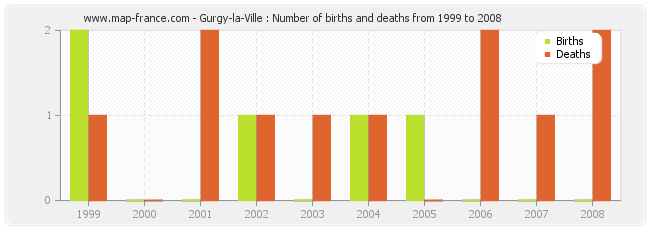 Gurgy-la-Ville : Number of births and deaths from 1999 to 2008