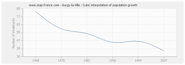 Gurgy-la-Ville : Cubic interpolation of population growth