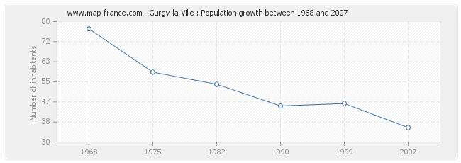 Population Gurgy-la-Ville