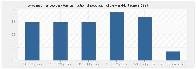 Age distribution of population of Ivry-en-Montagne in 1999