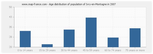 Age distribution of population of Ivry-en-Montagne in 2007