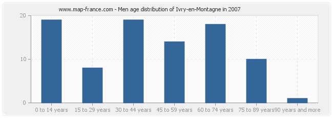 Men age distribution of Ivry-en-Montagne in 2007