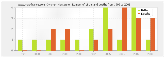 Ivry-en-Montagne : Number of births and deaths from 1999 to 2008