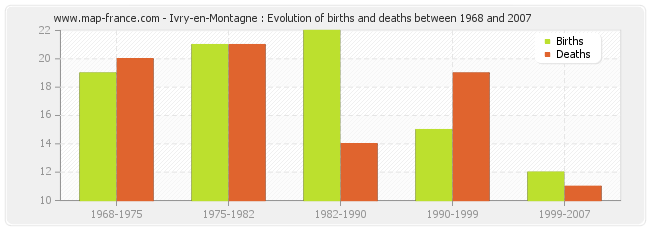 Ivry-en-Montagne : Evolution of births and deaths between 1968 and 2007
