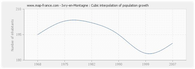 Ivry-en-Montagne : Cubic interpolation of population growth