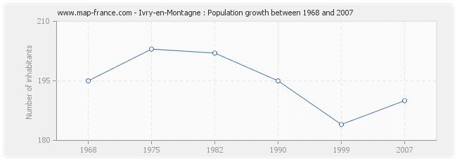 Population Ivry-en-Montagne