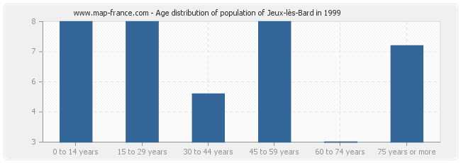 Age distribution of population of Jeux-lès-Bard in 1999