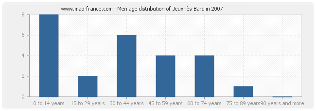 Men age distribution of Jeux-lès-Bard in 2007