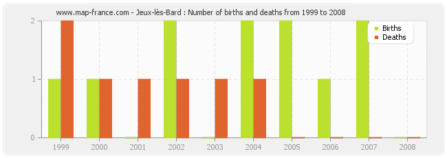 Jeux-lès-Bard : Number of births and deaths from 1999 to 2008