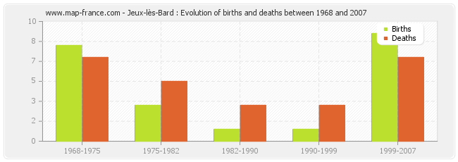 Jeux-lès-Bard : Evolution of births and deaths between 1968 and 2007