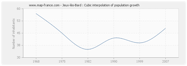 Jeux-lès-Bard : Cubic interpolation of population growth