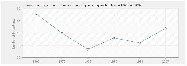 Population Jeux-lès-Bard