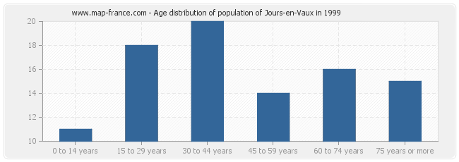 Age distribution of population of Jours-en-Vaux in 1999