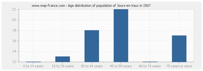 Age distribution of population of Jours-en-Vaux in 2007